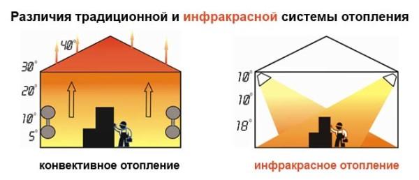 На рисунке четко видно принцип работы инфракрасного отопления