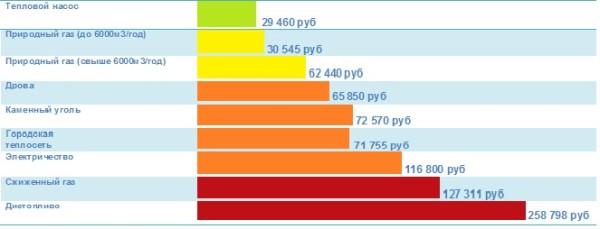 На сайтах производителей тепловых насосов можно обнаружить и более оптимистичные графики.