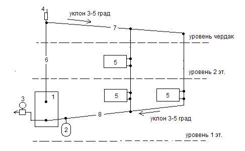 На схеме использован другой, менее точный способ балансировки стояков. На ближнем к котлу больше отопительных приборов. Такая схема тоже работоспособна.