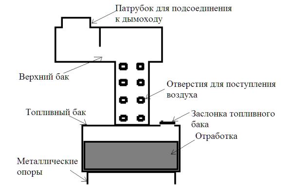 На схеме изображена печь, о сборке которой можете прочитать далее