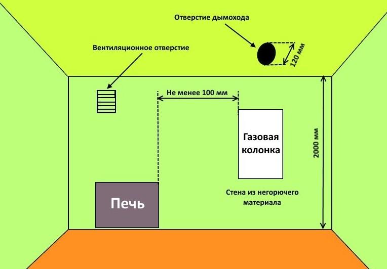 На схеме отображены правила установки газовой колонки в квартире
