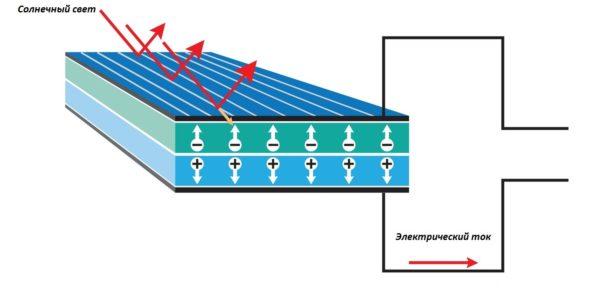 На схеме показан принцип работы кремниевого фотоэлемента, начиная с воздействия света на поверхность и оканчивая отведением тока