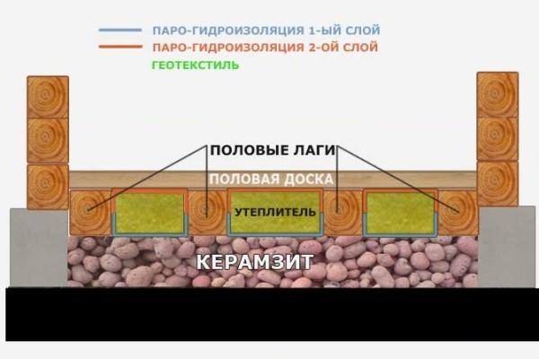 На схеме показано утепление пола в доме из бруса с применением керамзита и минеральной ваты