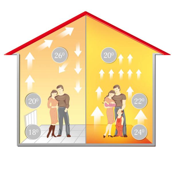 Напольный обогрев обеспечивает поддержание комфортной температуры с меньшими энергозатратами
