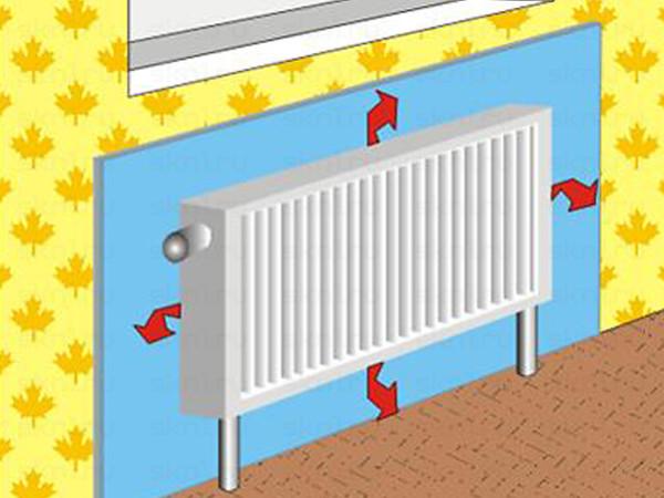 Направление тепловых потоков при наличии отражающего полотна.