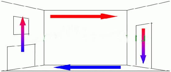 Нарушение конвекции приведет к ощутимой разнице температур в помещении