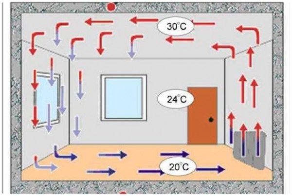 Нормальная естественная циркуляция воздуха в комнате с утепленным потолком.