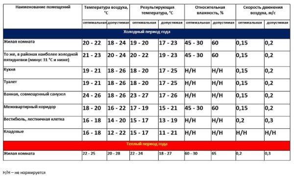 Нормы температуры для жилых и вспомогательных помещений.