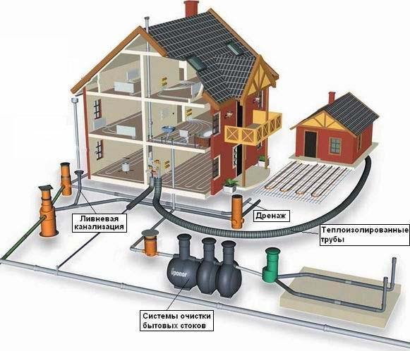 Обустроенная система канализации в загородном доме