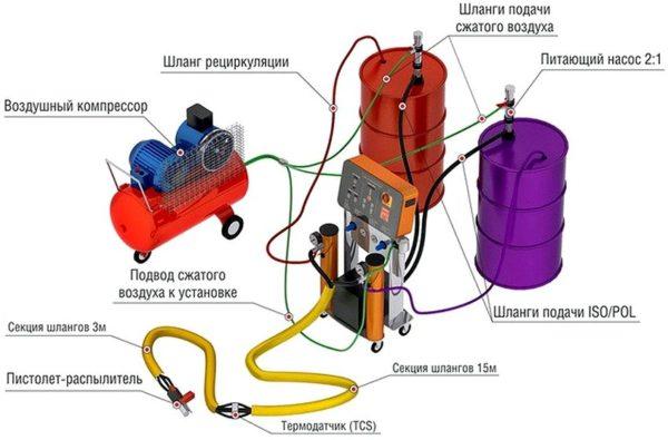 Один из вариантов комплектации установки для напыления полиуретановой теплоизоляции.