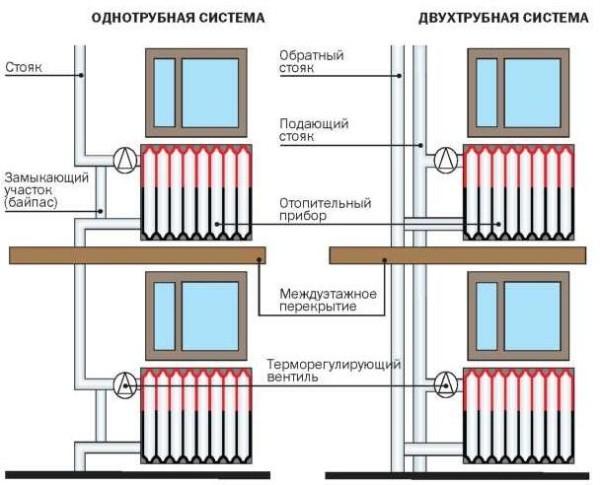 Одно- и двухтрубная система в многоэтажном доме