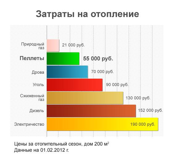 Ориентировочные затраты на отопления с разными источниками тепла.