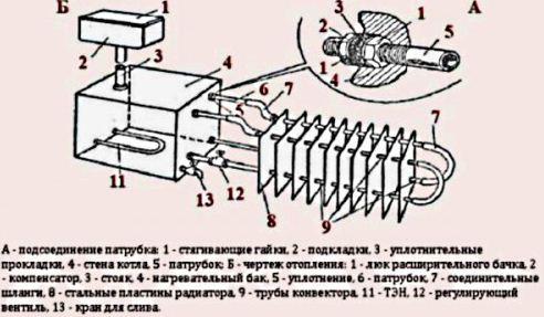 Основные узлы самодельного обогревателя