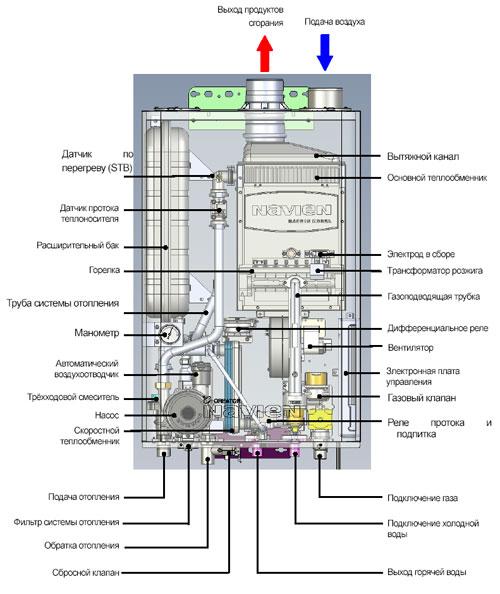отопительные бытовые газовые котлы