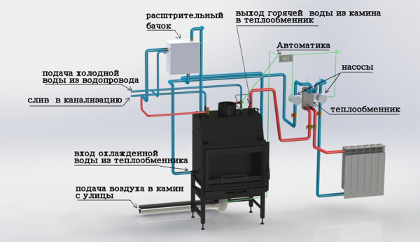 Отопительный агрегат с водяным контуром