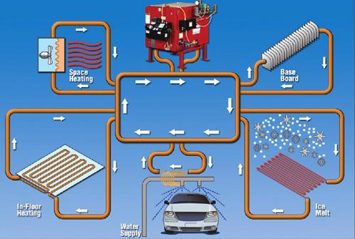 Отопительный котел на отработке в общей системе автономного отопления занимает всё то же место, как и любой другой котёл – как «сердце» всей системы, к которому сходятся все нити управления