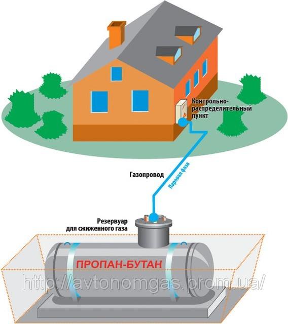 отопление частного дома сжиженным газом