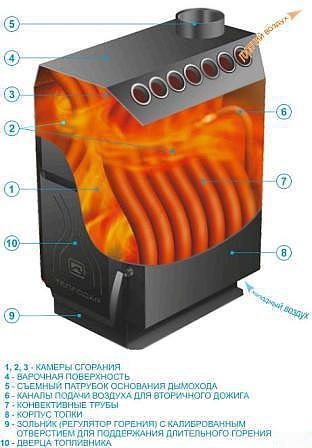 Печь со встроенной конвективной системой, повышающей эффективность отдачи тепла