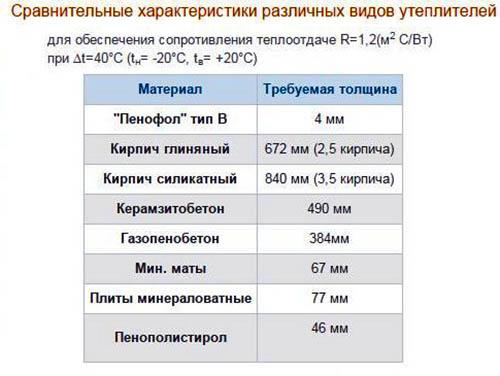 Пенополиэтилен - самый эффективный утеплитель.