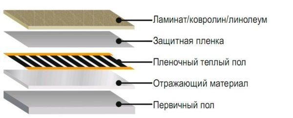 Пирог пленочного теплого пола. Самый толстый слой — фольгированный утеплитель.