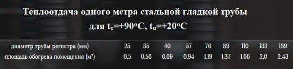 План Б: простой расчет регистра по площади. Данные верны для потребности в тепле 100 Вт/м2.