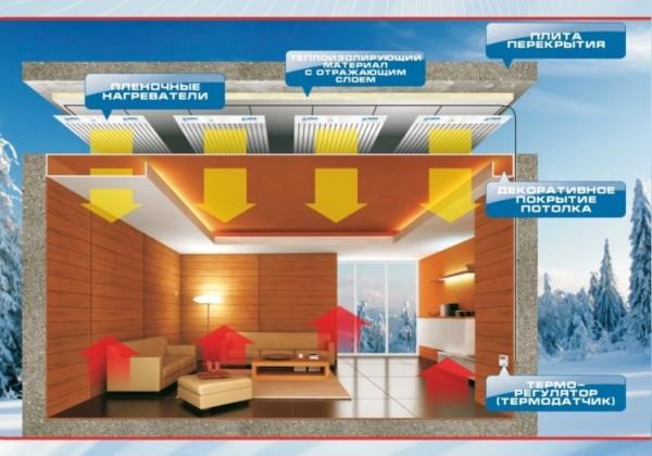 Пленочная система отопления Зебра на потолке