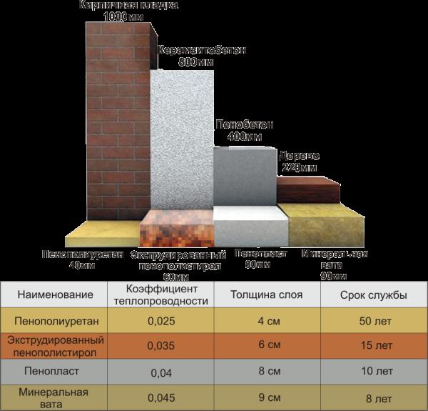 По эффективности теплосбережения пенопласт - один из лидеров рынка
