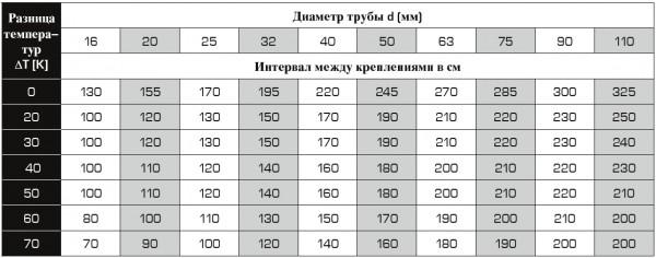 Под разницей температур понимается дельта между минимальной (комнатной) и максимальной температурой подводок к радиаторам.