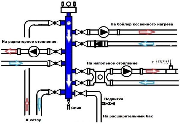 Подключение теплого пола к гидрострелке через смесительный узел. Каждый контур снабжен собственным циркуляционным насосом.