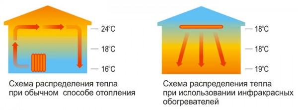 потолочные ик панели для отопления