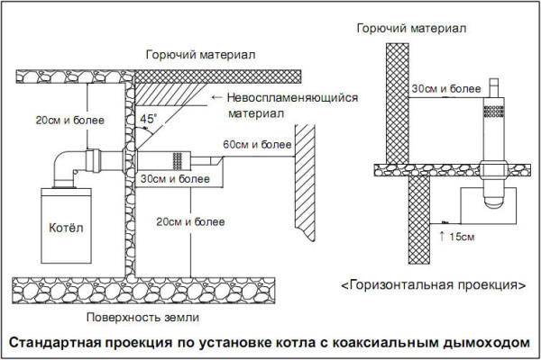 Пример чертежа установки газового котла