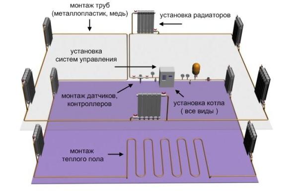 Пример схемы отопления частного дома