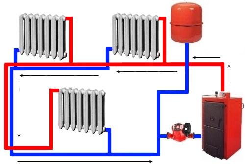 Пример системы водяного отопления с указанием потоков горячей воды и обратки