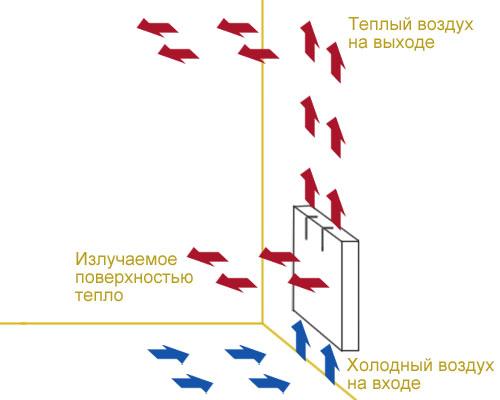 Принцип действия конвектора.