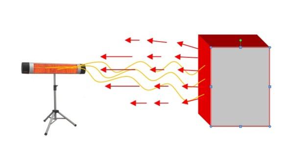 Принцип обогрева (слева ИК-обогреватель, справа предмет)