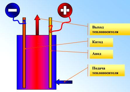 Принцип работы электродного котла прост и понятен.