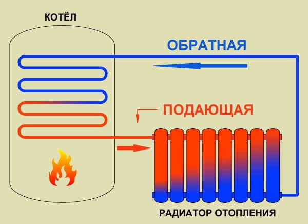 Принцип работы радиатора в отопительной сети