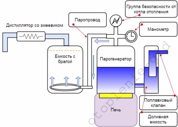 Принцип работы самогонного аппарата с парогенератором.
