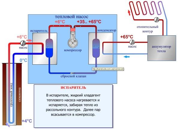 Принцип распределения температур при работе теплового насоса