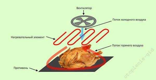 Принцип распределения тёплого воздуха по всему объёму печки за счёт наличия вентилятора