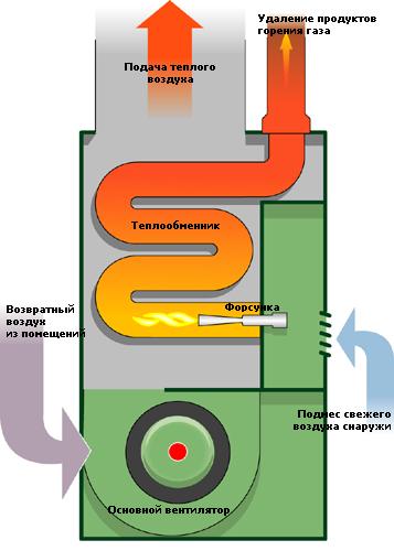 Принципиальная схема газового котла воздушного отопления.