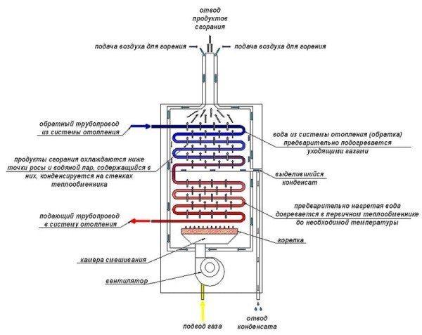 Принципиальная схема конденсационного котла.