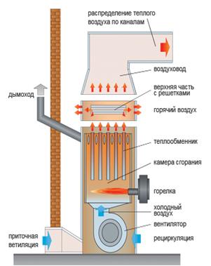 Принципиальная схема котла воздушного отопления.
