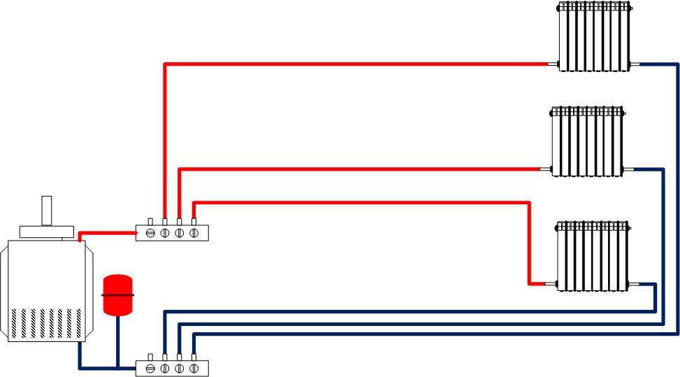 Принципиальная схема лучевой разводки системы отопления. Каждый радиатор подключен независимо от остальных к общему для всех приборов коллектору.
