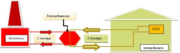 Принципиальная схема независимого отопления.