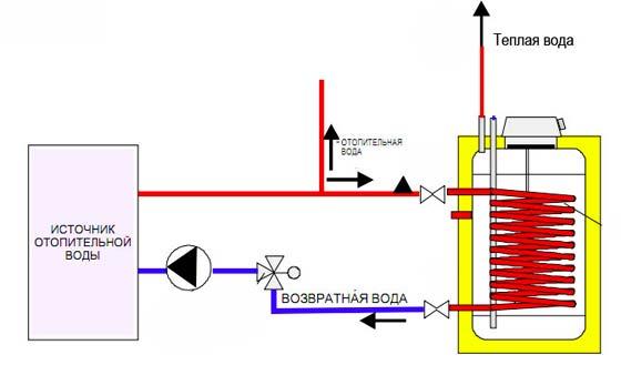 Принципиальная схема подключения бойлера косвенного нагрева