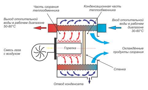Принципиальная схема работы конденсационного котла. Основная его проблема - срок службы теплообменника-конденсатора. Продукты сгорания газа содержат, увы, не только воду и углекислоту: они весьма агрессивны.