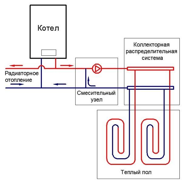 Принципиальная схема согласования водяного теплого пола с двухтрубным высокотемпературным отоплением.