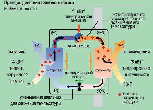 Принципиальная схема теплового насоса.
