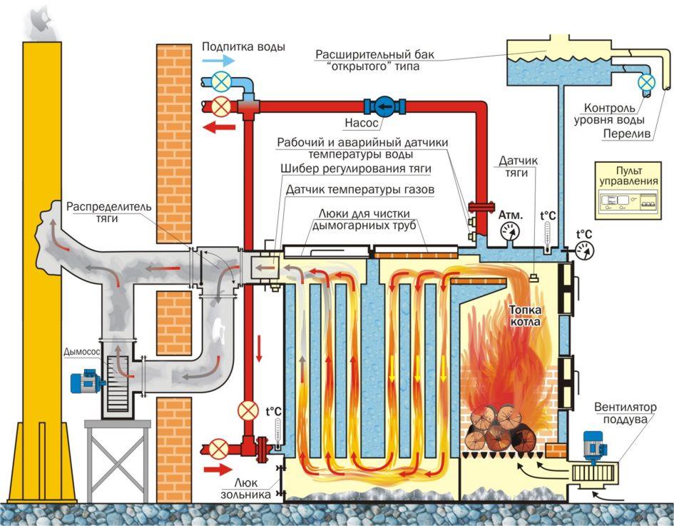 Схема подключение теплообменника к паровому котлу Кожухотрубный маслоотделитель ONDA OVS 170/2 Шахты